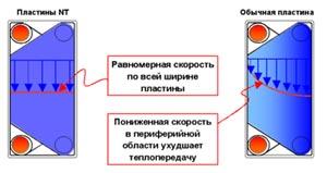 Пластинчатый теплообменник Машимпэкс (GEA) NT 100X Юрга Пластины теплообменника Alfa Laval TS20-MFM Владивосток